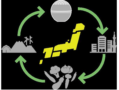 ムズラ社の期待するサイクル